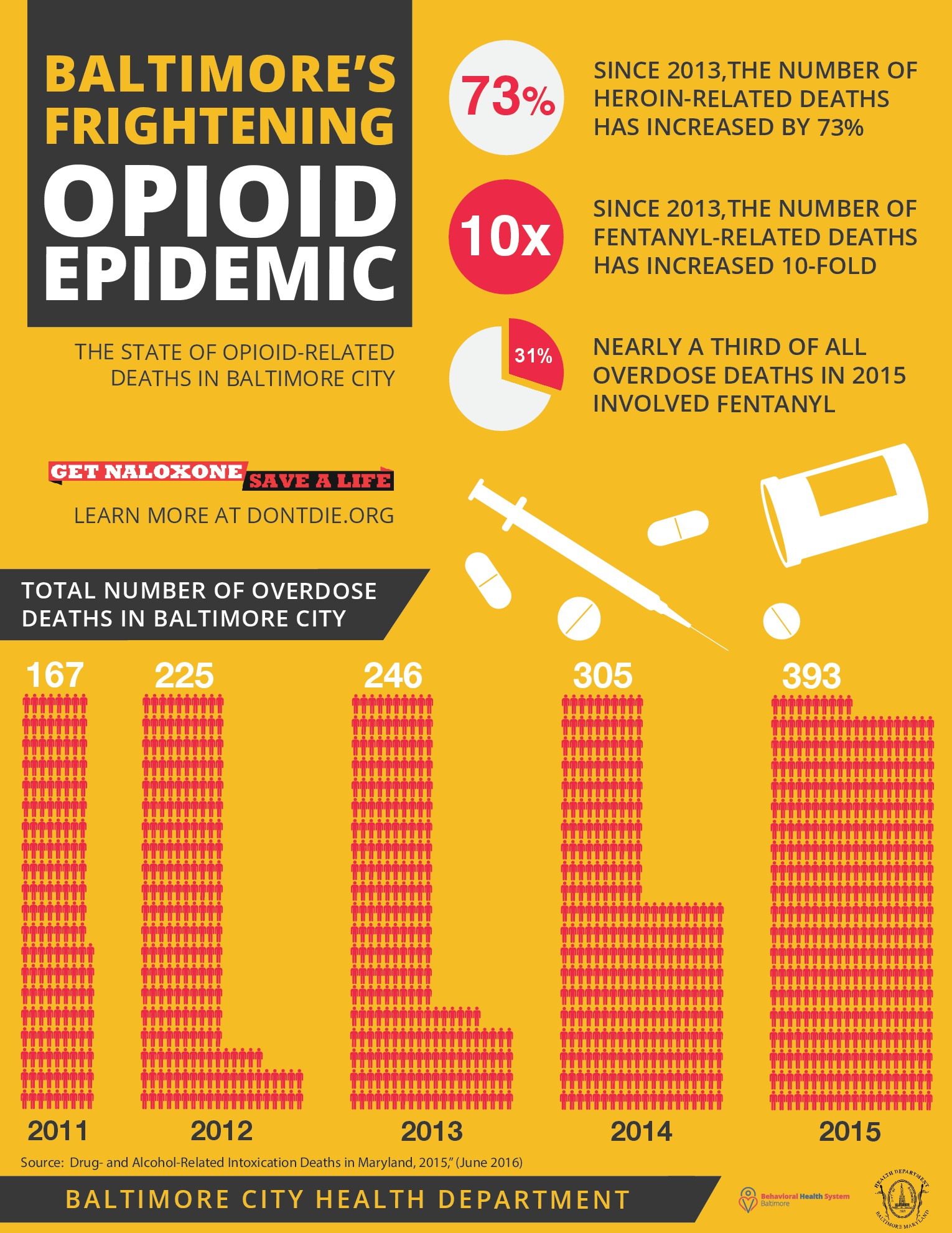 Baltimore City's opioid-related overdoses